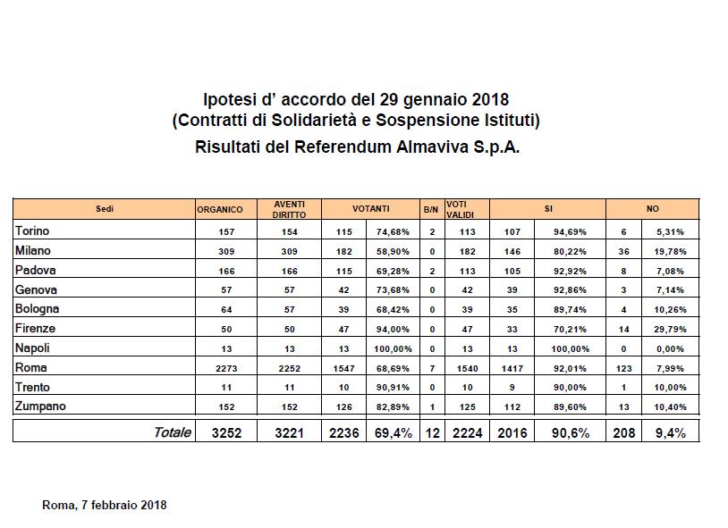 Risultati del Referendum Almaviva S.p.A. 29 gennaio 2018