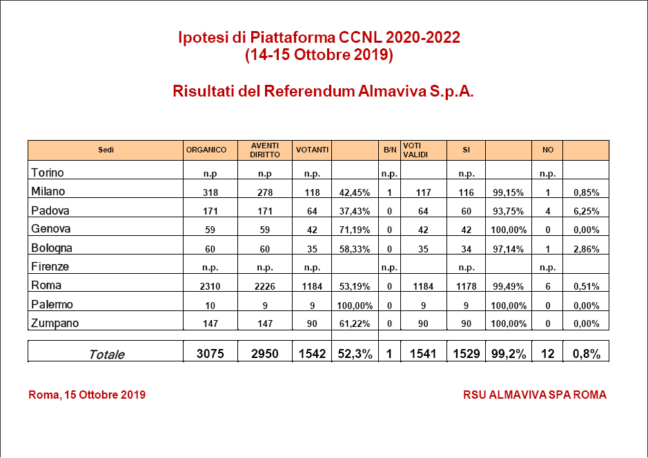 Ipotesi ccnl 2020-2022 almaviva italia
