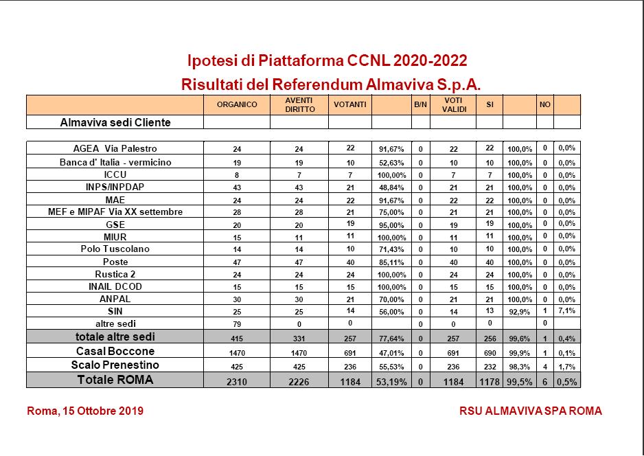 Ipotesi ccnl 2020-2022 roma