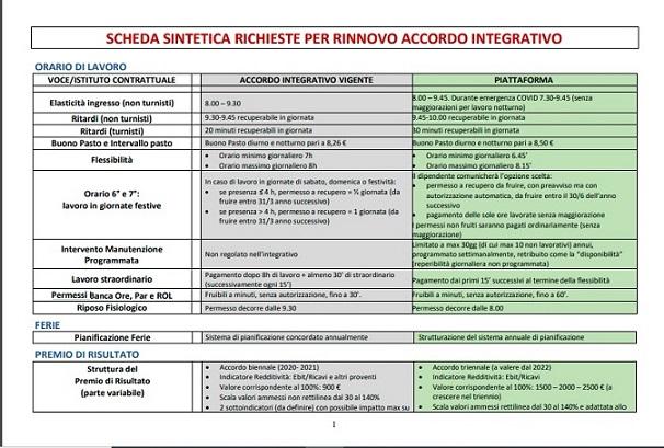 SCHEDA SINTETICA RICHIESTE PER RINNOVO ACCORDO INTEGRATIVO p1