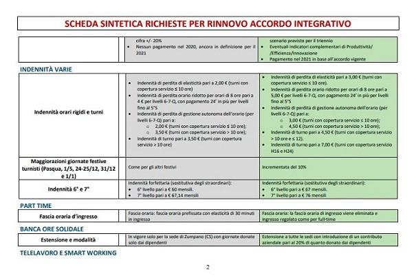 SCHEDA SINTETICA RICHIESTE PER RINNOVO ACCORDO INTEGRATIVO p2
